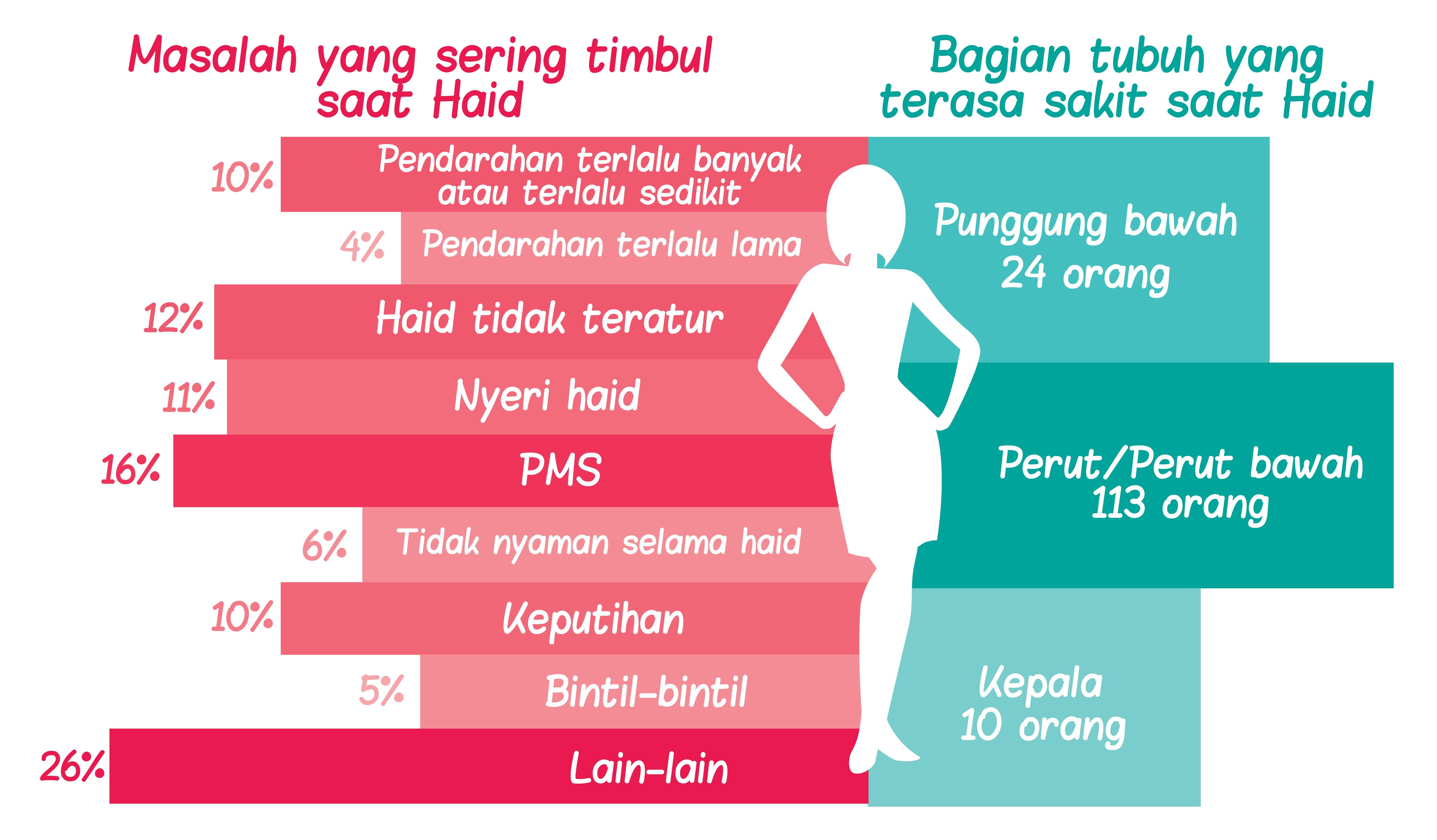 Nyeri Haid-Pembalut Wanita & Panty Liner CHARM